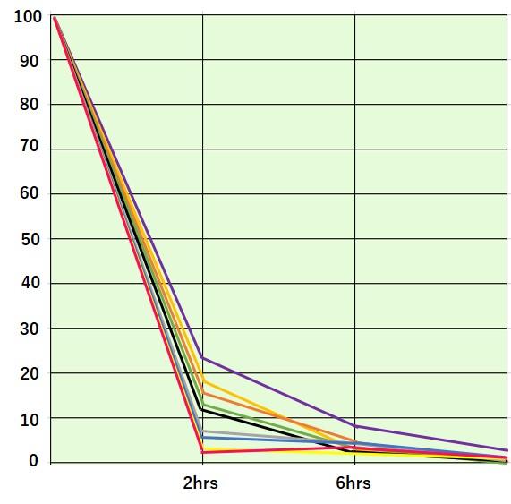 Uji efek sterilisasi 24 jam untuk bakteri umum