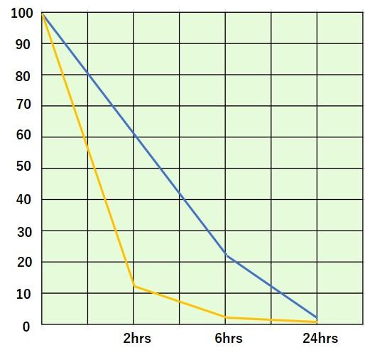 Perbandingan sterilisasi antara ReSPR dan produk perusahaan lainnya
